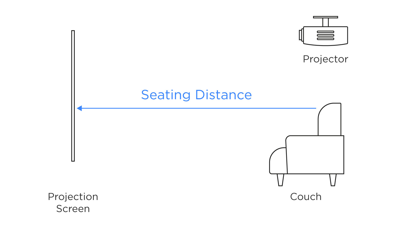Rapallo | Seating distance to Screen size